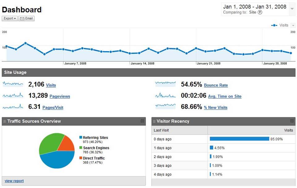 Statistika januar