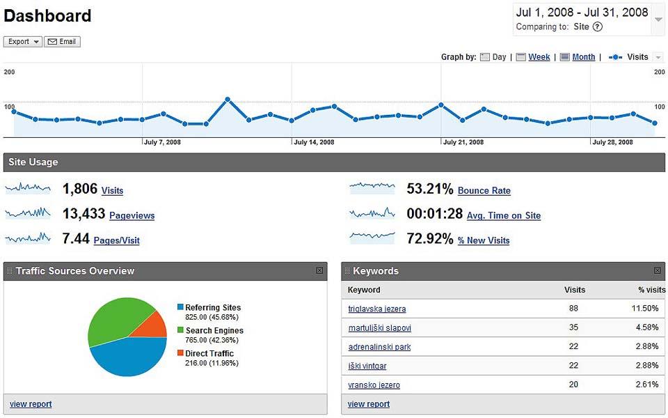 Statistika julij