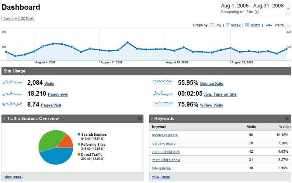 Statistika avgust