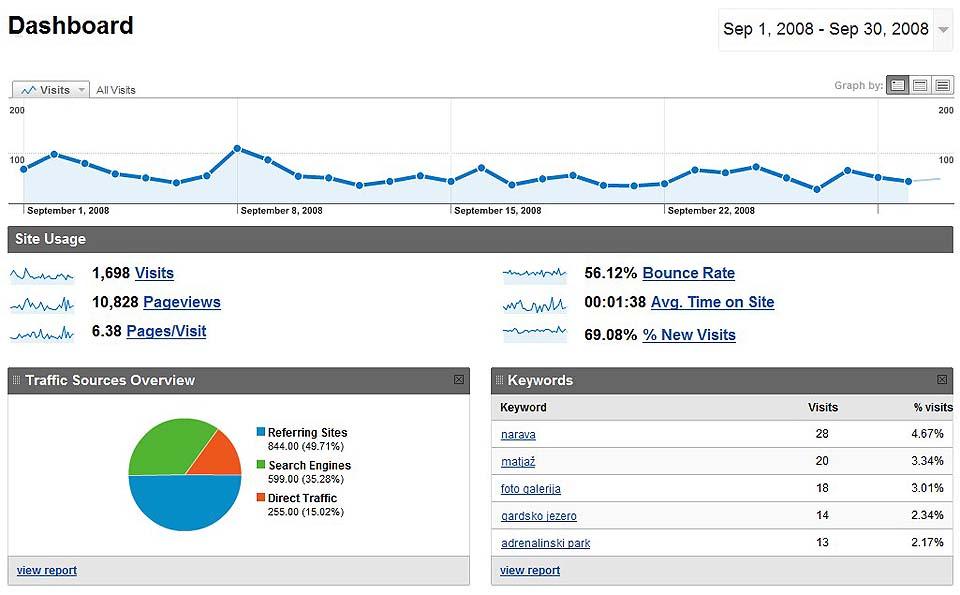 Statistika september