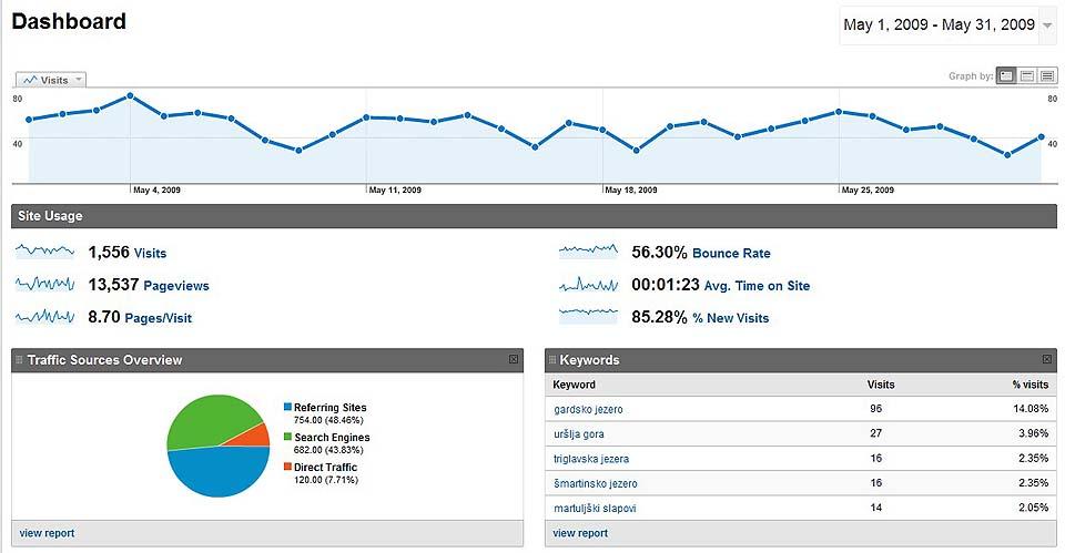 Statistika maj